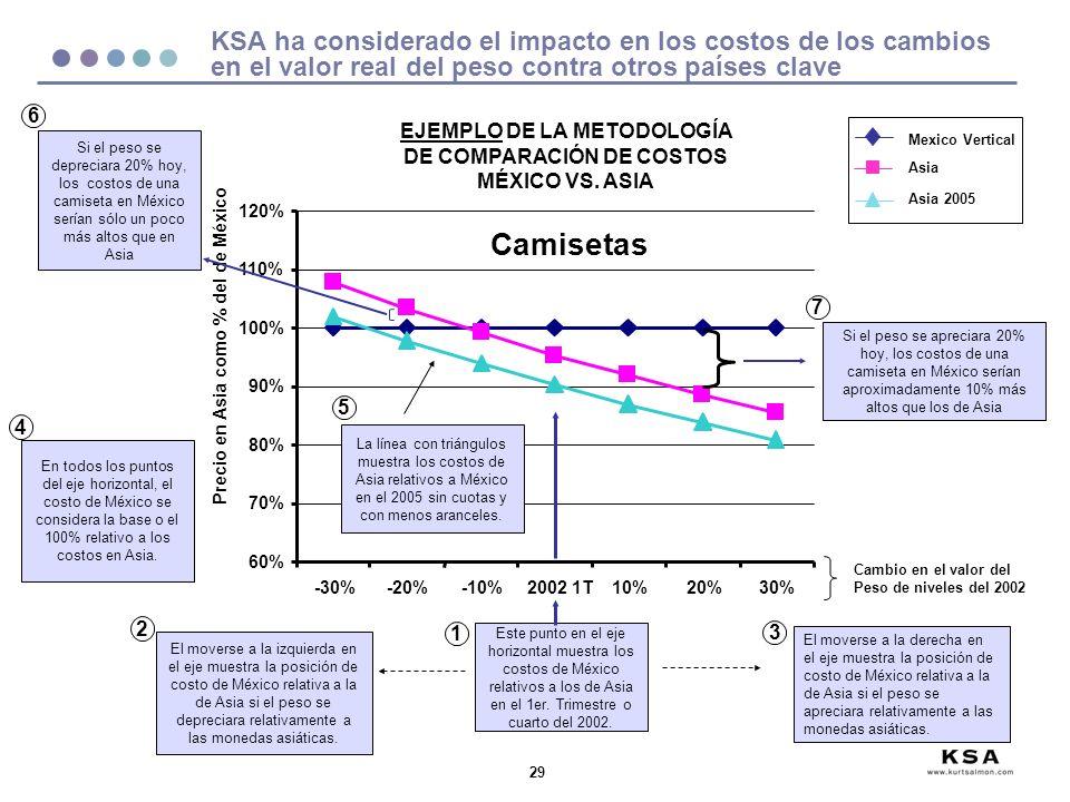 29 KSA ha considerado el impacto en los costos de los cambios en el valor real del peso contra otros países clave Camisetas 60% 70% 80% 90% 100% 110% 120% -30%-20%-10%2002 1T10%20%30% Precio en Asia como % del de México Este punto en el eje horizontal muestra los costos de México relativos a los de Asia en el 1er.
