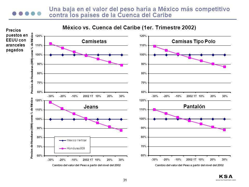 31 Una baja en el valor del peso haría a México más competitivo contra los países de la Cuenca del Caribe México vs.