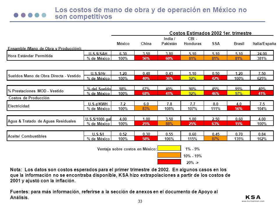 33 Los costos de mano de obra y de operación en México no son competitivos Nota: Los datos son costos esperados para el primer trimestre de 2002.