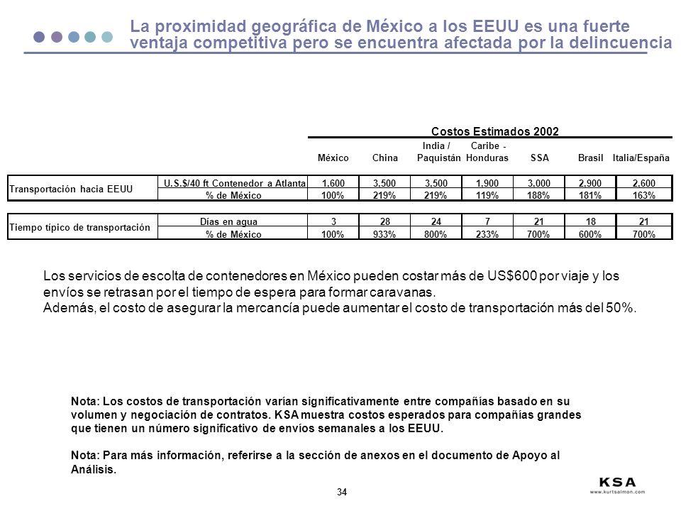 34 La proximidad geográfica de México a los EEUU es una fuerte ventaja competitiva pero se encuentra afectada por la delincuencia Los servicios de escolta de contenedores en México pueden costar más de US$600 por viaje y los envíos se retrasan por el tiempo de espera para formar caravanas.