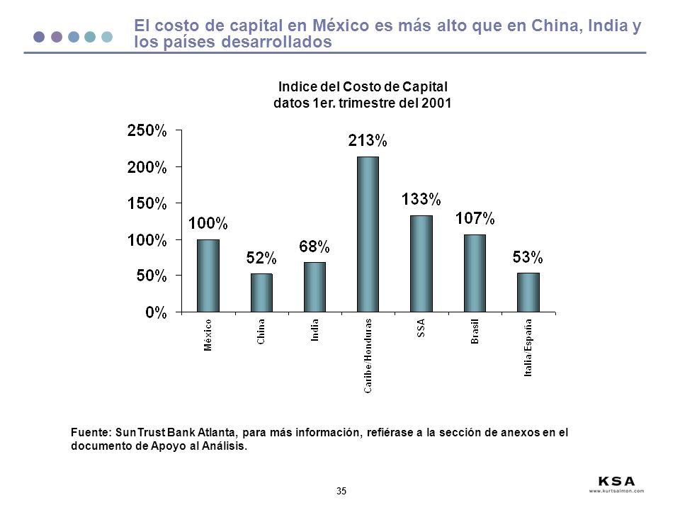 35 El costo de capital en México es más alto que en China, India y los países desarrollados Fuente: SunTrust Bank Atlanta, para más información, refiérase a la sección de anexos en el documento de Apoyo al Análisis.