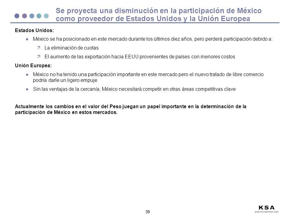 39 Se proyecta una disminución en la participación de México como proveedor de Estados Unidos y la Unión Europea Estados Unidos: l México se ha posicionado en este mercado durante los últimos diez años, pero perderá participación debido a: äLa eliminación de cuotas äEl aumento de las exportación hacia EEUU provenientes de países con menores costos Unión Europea: l México no ha tenido una participación importante en este mercado pero el nuevo tratado de libre comercio podría darle un ligero empuje l Sin las ventajas de la cercanía, México necesitará competir en otras áreas competitivas clave Actualmente los cambios en el valor del Peso juegan un papel importante en la determinación de la participación de México en estos mercados.