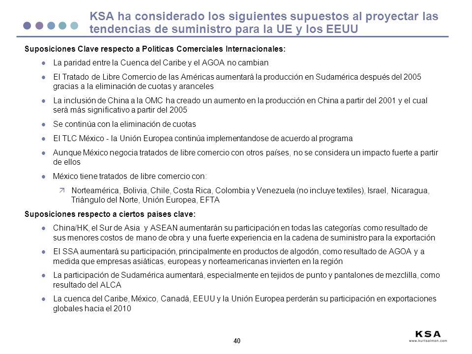40 KSA ha considerado los siguientes supuestos al proyectar las tendencias de suministro para la UE y los EEUU Suposiciones Clave respecto a Políticas Comerciales Internacionales: l La paridad entre la Cuenca del Caribe y el AGOA no cambian l El Tratado de Libre Comercio de las Américas aumentará la producción en Sudamérica después del 2005 gracias a la eliminación de cuotas y aranceles l La inclusión de China a la OMC ha creado un aumento en la producción en China a partir del 2001 y el cual será más significativo a partir del 2005 l Se continúa con la eliminación de cuotas l El TLC México - la Unión Europea continúa implementandose de acuerdo al programa l Aunque México negocia tratados de libre comercio con otros países, no se considera un impacto fuerte a partir de ellos l México tiene tratados de libre comercio con: äNorteamérica, Bolivia, Chile, Costa Rica, Colombia y Venezuela (no incluye textiles), Israel, Nicaragua, Triángulo del Norte, Unión Europea, EFTA Suposiciones respecto a ciertos países clave: l China/HK, el Sur de Asia y ASEAN aumentarán su participación en todas las categorías como resultado de sus menores costos de mano de obra y una fuerte experiencia en la cadena de suministro para la exportación l El SSA aumentará su participación, principalmente en productos de algodón, como resultado de AGOA y a medida que empresas asiáticas, europeas y norteamericanas invierten en la región l La participación de Sudamérica aumentará, especialmente en tejidos de punto y pantalones de mezclilla, como resultado del ALCA l La cuenca del Caribe, México, Canadá, EEUU y la Unión Europea perderán su participación en exportaciones globales hacia el 2010