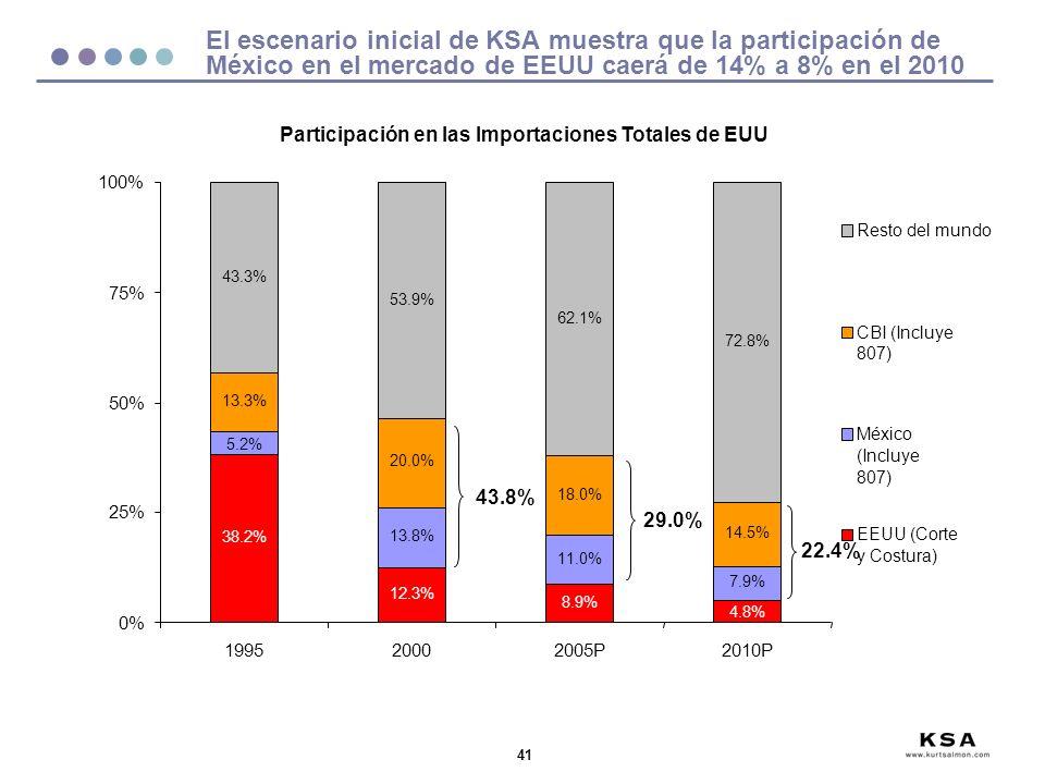 41 El escenario inicial de KSA muestra que la participación de México en el mercado de EEUU caerá de 14% a 8% en el 2010 38.2% 12.3% 8.9% 13.8% 11.0% 7.9% 13.3% 20.0% 18.0% 14.5% 43.3% 53.9% 62.1% 72.8% 4.8% 5.2% 0% 25% 50% 75% 100% 199520002005P2010P Resto del mundo CBI (Incluye 807) México (Incluye 807) EEUU (Corte y Costura) Participación en las Importaciones Totales de EUU 43.8% 29.0% 22.4%