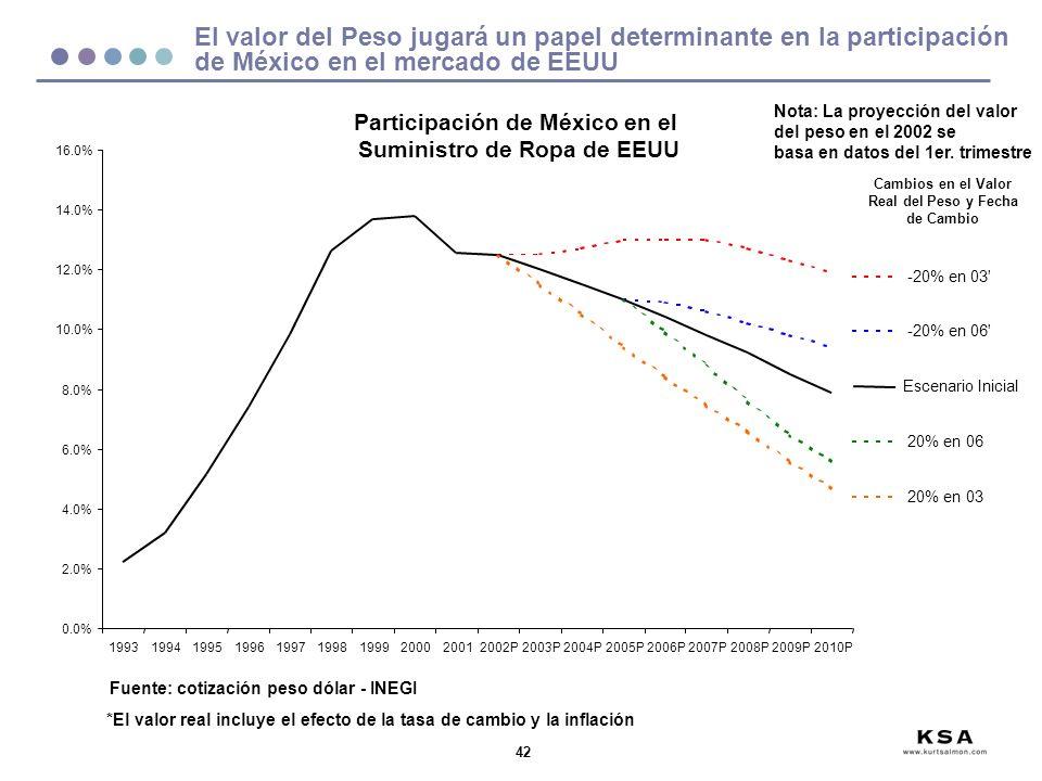 42 El valor del Peso jugará un papel determinante en la participación de México en el mercado de EEUU 0.0% 2.0% 4.0% 6.0% 8.0% 10.0% 12.0% 14.0% 16.0% 1993199419951996199719981999200020012002P2003P2004P2005P2006P2007P2008P2009P2010P -20% en 03 -20% en 06 Escenario Inicial 20% en 06 20% en 03 Cambios en el Valor Real del Peso y Fecha de Cambio *El valor real incluye el efecto de la tasa de cambio y la inflación Participación de México en el Suministro de Ropa de EEUU Nota: La proyección del valor del peso en el 2002 se basa en datos del 1er.