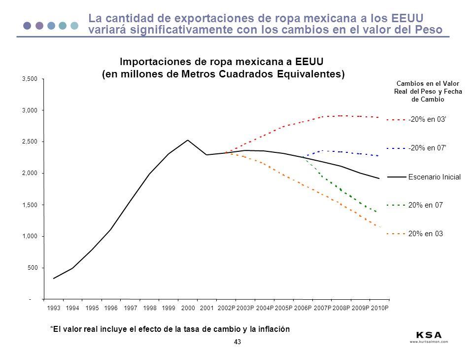 43 La cantidad de exportaciones de ropa mexicana a los EEUU variará significativamente con los cambios en el valor del Peso Importaciones de ropa mexicana a EEUU (en millones de Metros Cuadrados Equivalentes) Cambios en el Valor Real del Peso y Fecha de Cambio *El valor real incluye el efecto de la tasa de cambio y la inflación