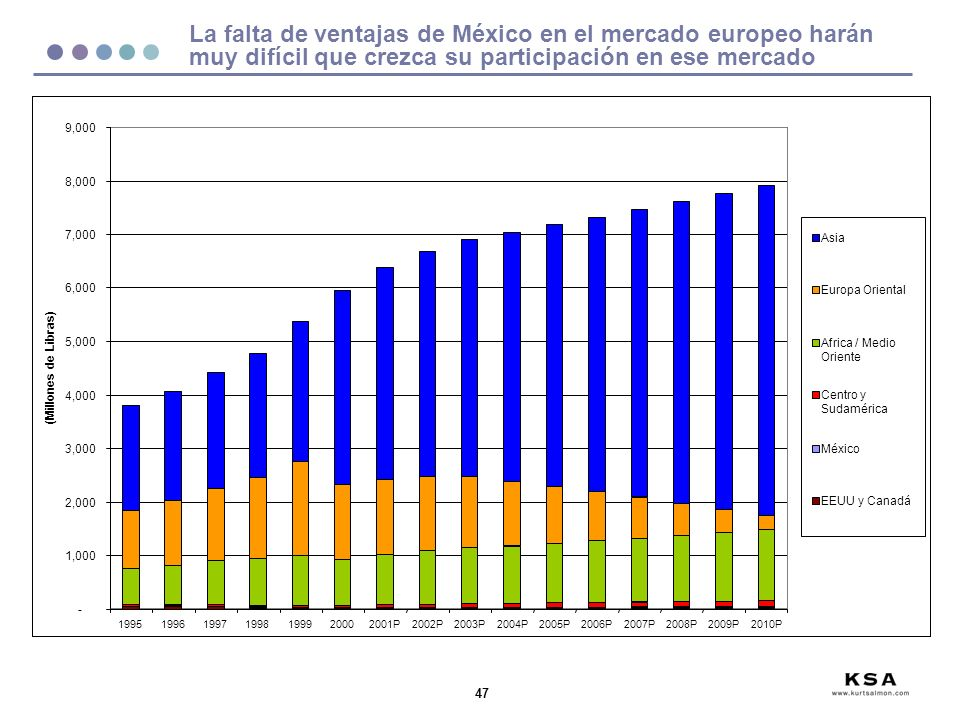 47 La falta de ventajas de México en el mercado europeo harán muy difícil que crezca su participación en ese mercado