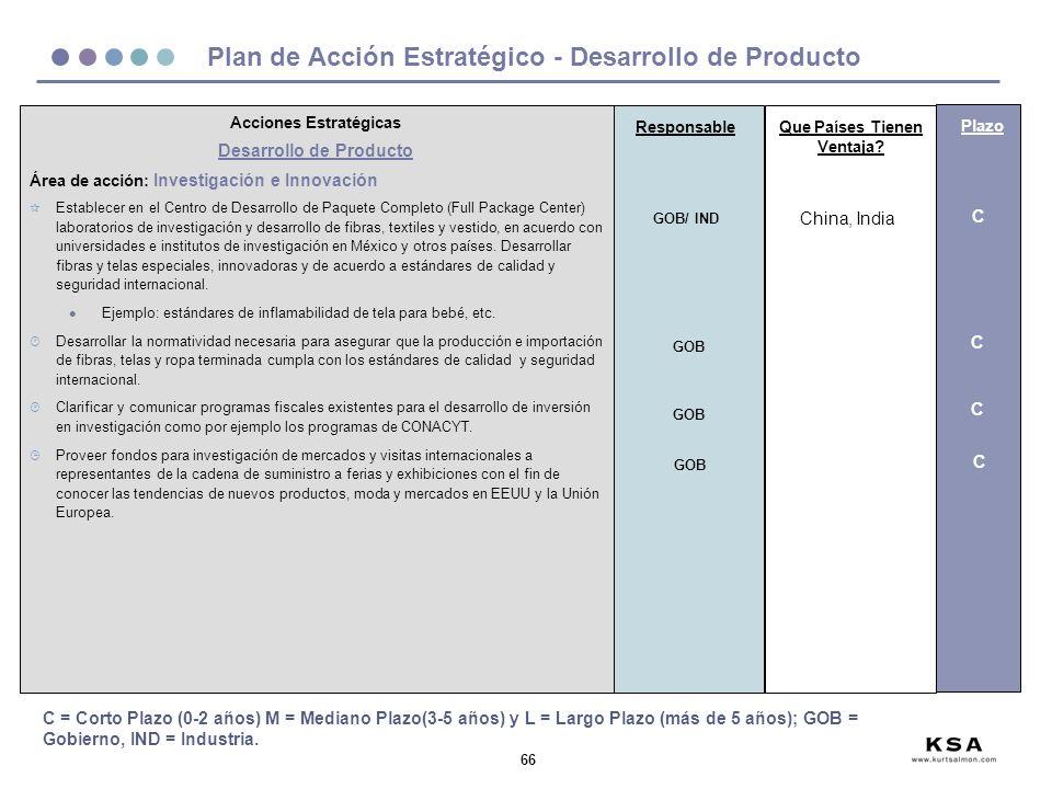 66 Plan de Acción Estratégico - Desarrollo de Producto Acciones Estratégicas Desarrollo de Producto Área de acción: Investigación e Innovación ¶ Establecer en el Centro de Desarrollo de Paquete Completo (Full Package Center) laboratorios de investigación y desarrollo de fibras, textiles y vestido, en acuerdo con universidades e institutos de investigación en México y otros países.