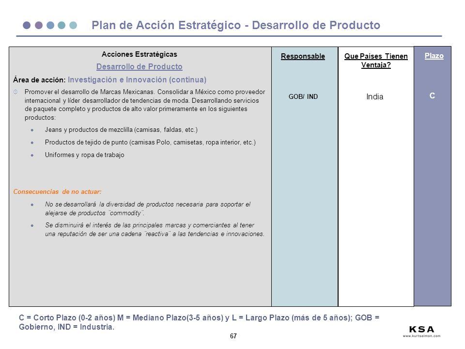 67 Plan de Acción Estratégico - Desarrollo de Producto Acciones Estratégicas Desarrollo de Producto Área de acción: Investigación e Innovación (continua) º Promover el desarrollo de Marcas Mexicanas.