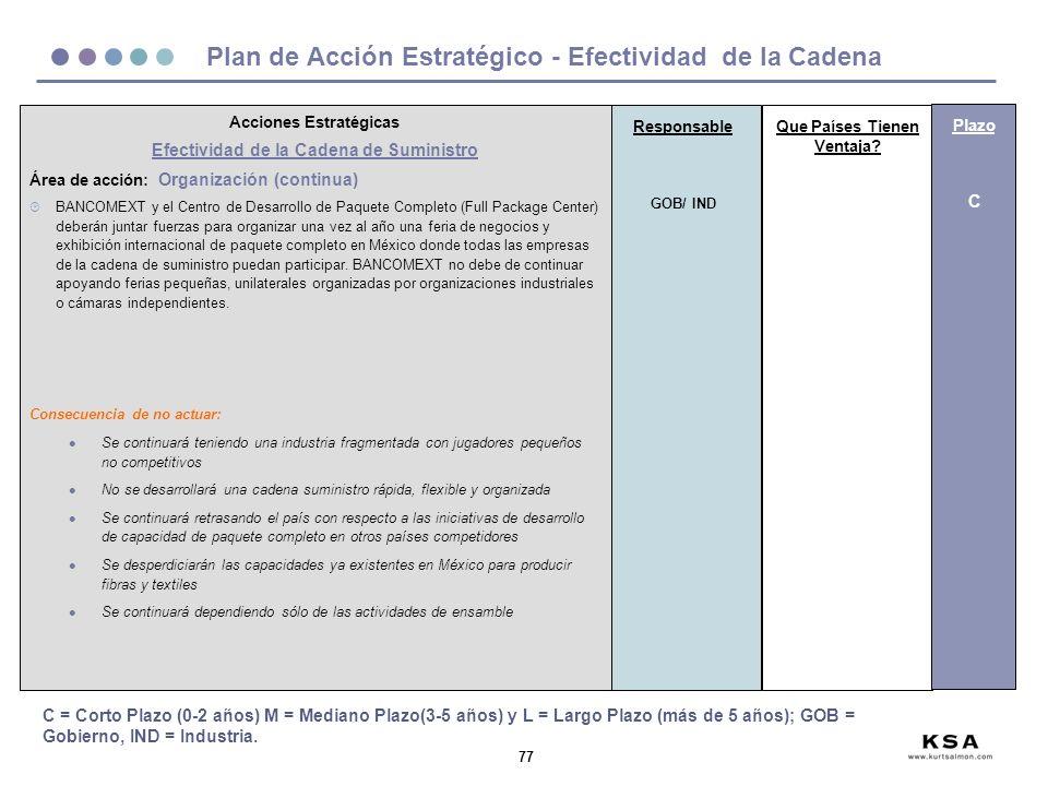 77 Plan de Acción Estratégico - Efectividad de la Cadena Acciones Estratégicas Efectividad de la Cadena de Suministro Área de acción: Organización (continua) ¸ BANCOMEXT y el Centro de Desarrollo de Paquete Completo (Full Package Center) deberán juntar fuerzas para organizar una vez al año una feria de negocios y exhibición internacional de paquete completo en México donde todas las empresas de la cadena de suministro puedan participar.