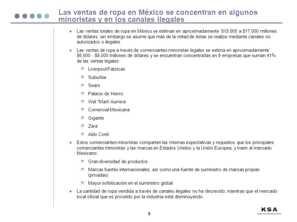 8 Las ventas de ropa en México se concentran en algunos minoristas y en los canales ilegales l Las ventas totales de ropa en México se estiman en aproximadamente $15,000 a $17,000 millones de dólares, sin embargo se asume que más de la mitad de éstas se realiza mediante canales no autorizados o ilegales.