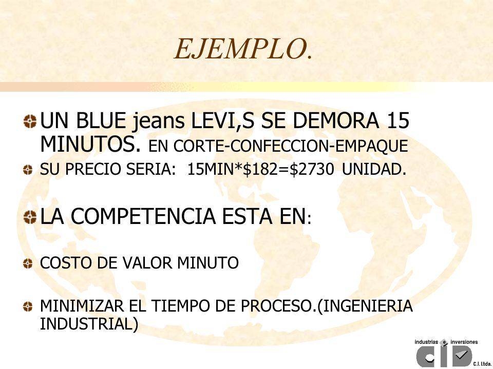 EJEMPLO. UN BLUE jeans LEVI,S SE DEMORA 15 MINUTOS. EN CORTE-CONFECCION-EMPAQUE SU PRECIO SERIA: 15MIN*$182=$2730 UNIDAD. LA COMPETENCIA ESTA EN : COS