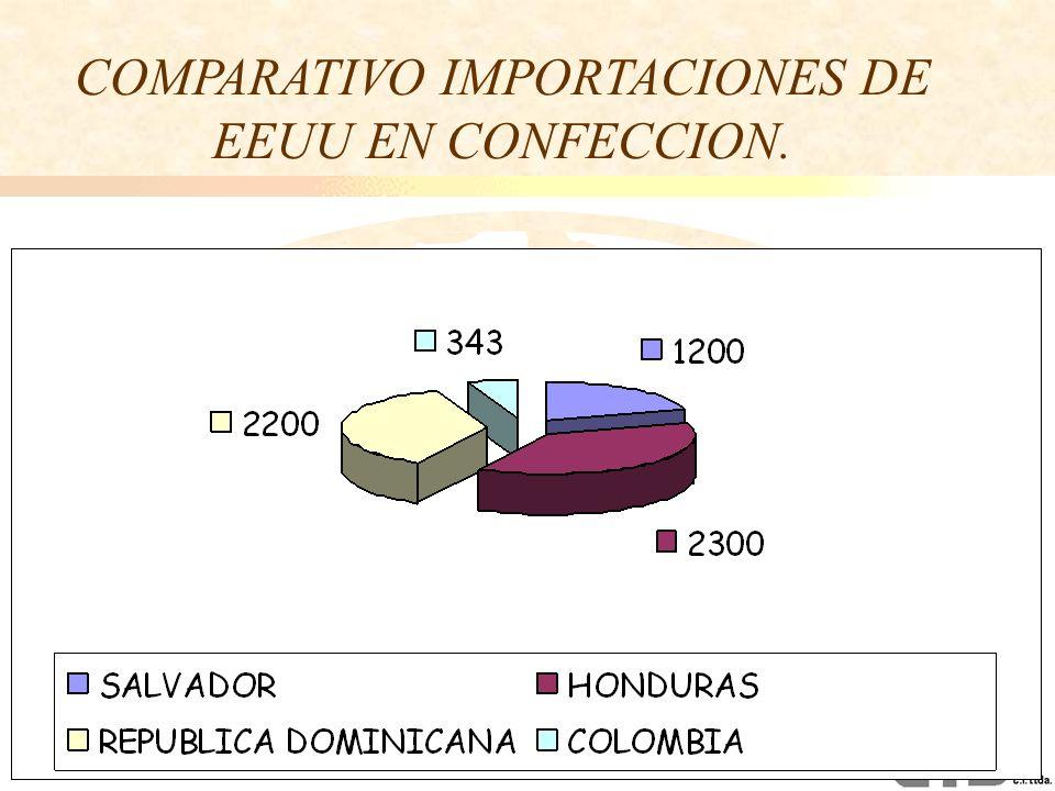 COMPARATIVO IMPORTACIONES DE EEUU EN CONFECCION.