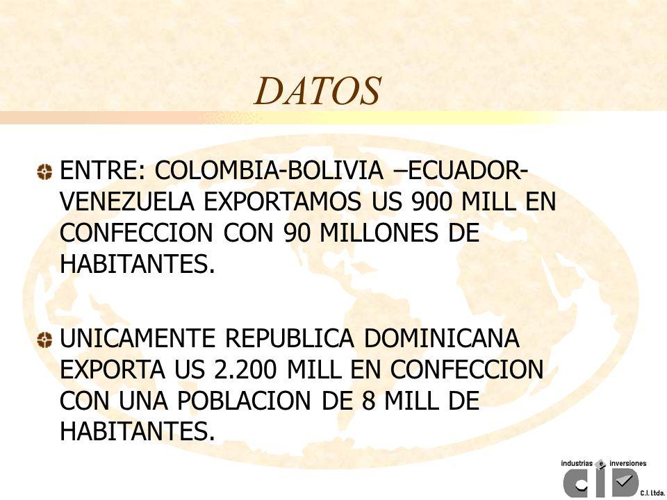 ENTRE: COLOMBIA-BOLIVIA –ECUADOR- VENEZUELA EXPORTAMOS US 900 MILL EN CONFECCION CON 90 MILLONES DE HABITANTES. UNICAMENTE REPUBLICA DOMINICANA EXPORT