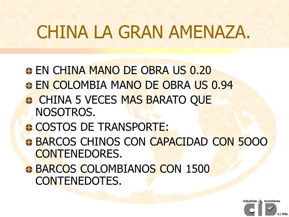 EN CHINA MANO DE OBRA US 0.20 EN COLOMBIA MANO DE OBRA US 0.94 CHINA 5 VECES MAS BARATO QUE NOSOTROS. COSTOS DE TRANSPORTE: BARCOS CHINOS CON CAPACIDA