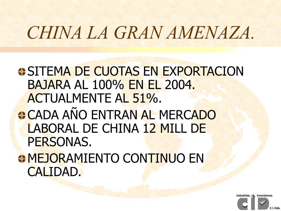 SITEMA DE CUOTAS EN EXPORTACION BAJARA AL 100% EN EL 2004. ACTUALMENTE AL 51%. CADA AÑO ENTRAN AL MERCADO LABORAL DE CHINA 12 MILL DE PERSONAS. MEJORA