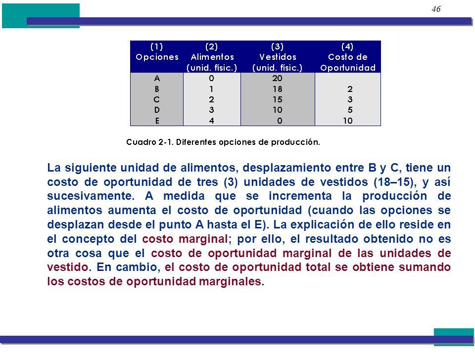 46 La siguiente unidad de alimentos, desplazamiento entre B y C, tiene un costo de oportunidad de tres (3) unidades de vestidos (18–15), y así sucesiv