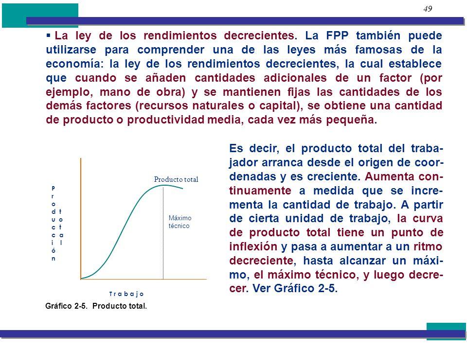 49 La ley de los rendimientos decrecientes. La FPP también puede utilizarse para comprender una de las leyes más famosas de la economía: la ley de los