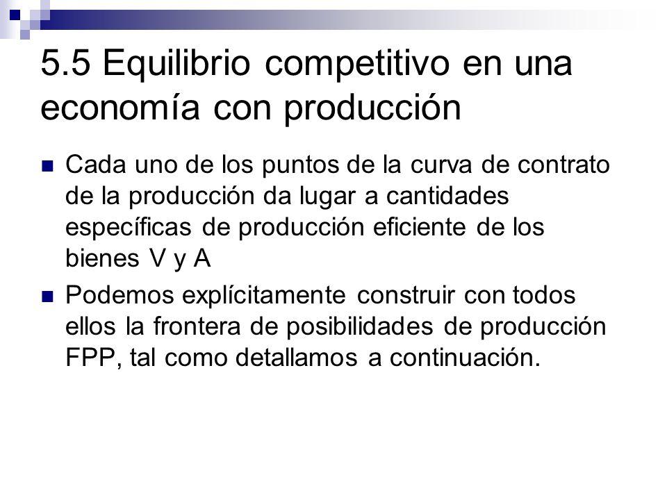 5.5 Equilibrio competitivo en una economía con producción Cada uno de los puntos de la curva de contrato de la producción da lugar a cantidades especí