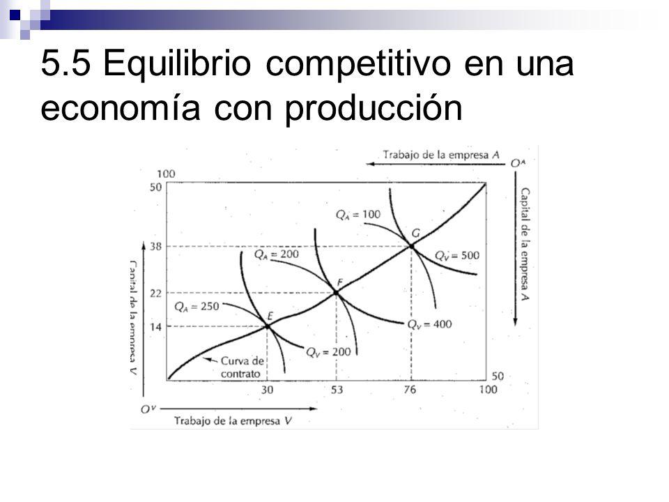 5.5 Equilibrio competitivo en una economía con producción
