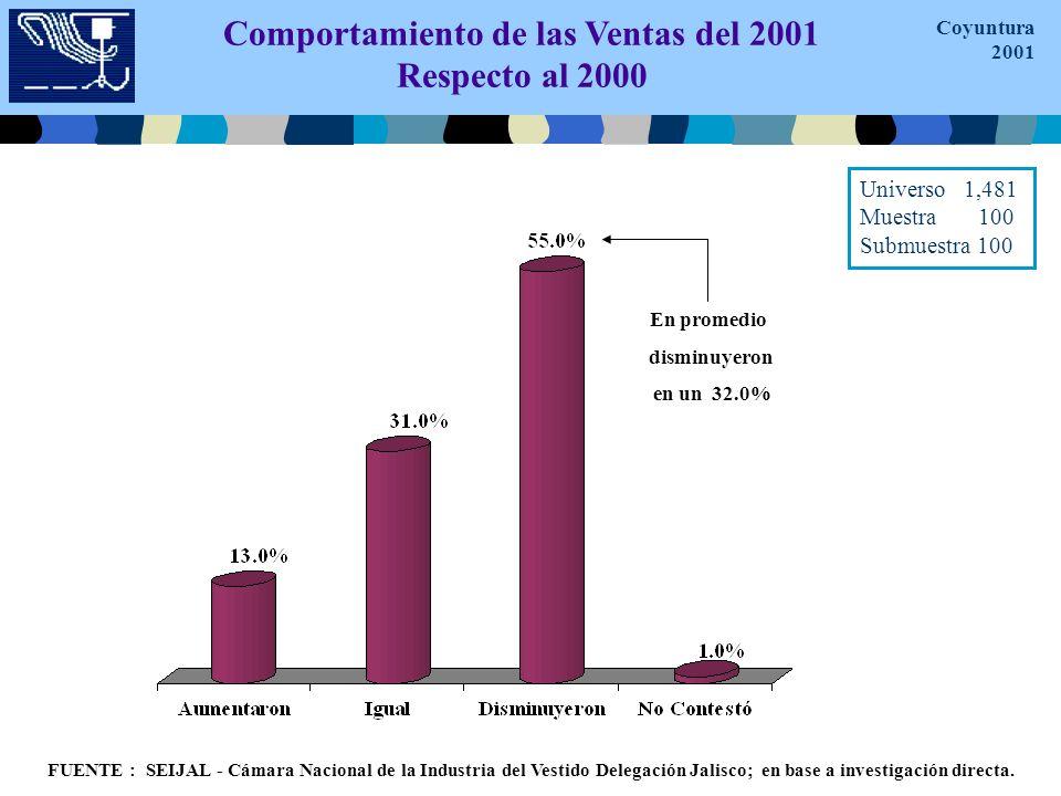 Comportamiento de las Ventas del 2001 Respecto al 2000 En promedio disminuyeron en un 32.0% FUENTE : SEIJAL - Cámara Nacional de la Industria del Vestido Delegación Jalisco; en base a investigación directa.