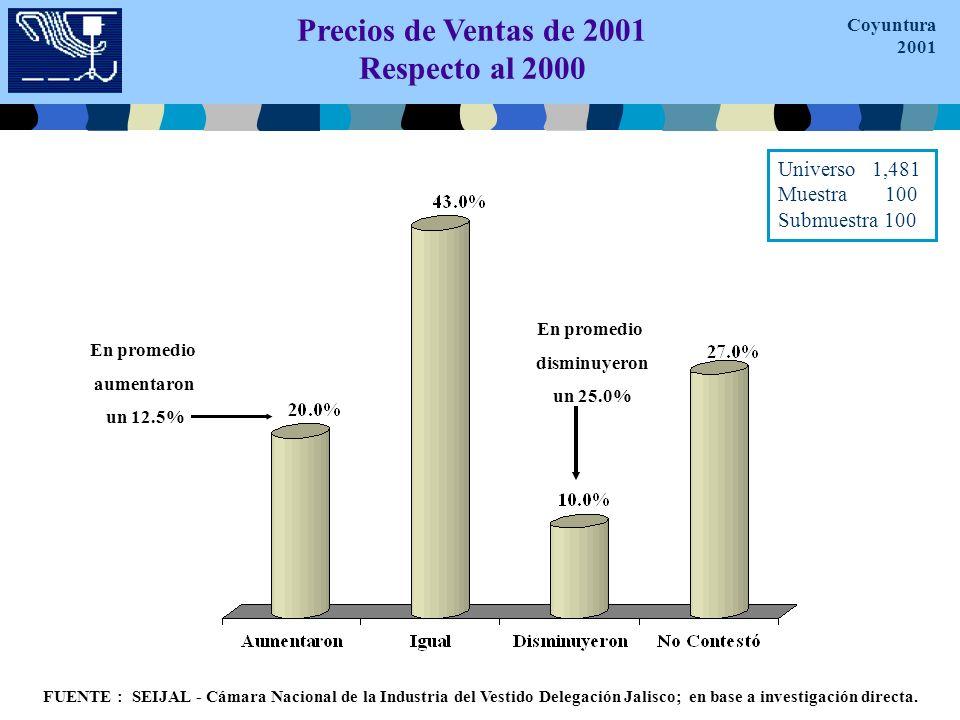 Precios de Ventas de 2001 Respecto al 2000 En promedio aumentaron un 12.5% En promedio disminuyeron un 25.0% FUENTE : SEIJAL - Cámara Nacional de la Industria del Vestido Delegación Jalisco; en base a investigación directa.