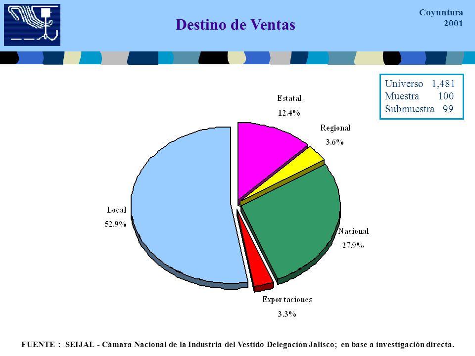 Destino de Ventas FUENTE : SEIJAL - Cámara Nacional de la Industria del Vestido Delegación Jalisco; en base a investigación directa.