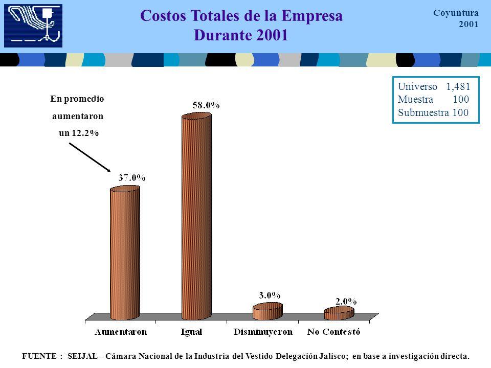 Costos Totales de la Empresa Durante 2001 FUENTE : SEIJAL - Cámara Nacional de la Industria del Vestido Delegación Jalisco; en base a investigación directa.