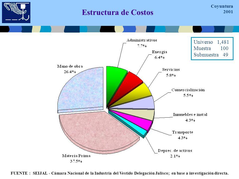 Estructura de Costos FUENTE : SEIJAL - Cámara Nacional de la Industria del Vestido Delegación Jalisco; en base a investigación directa.
