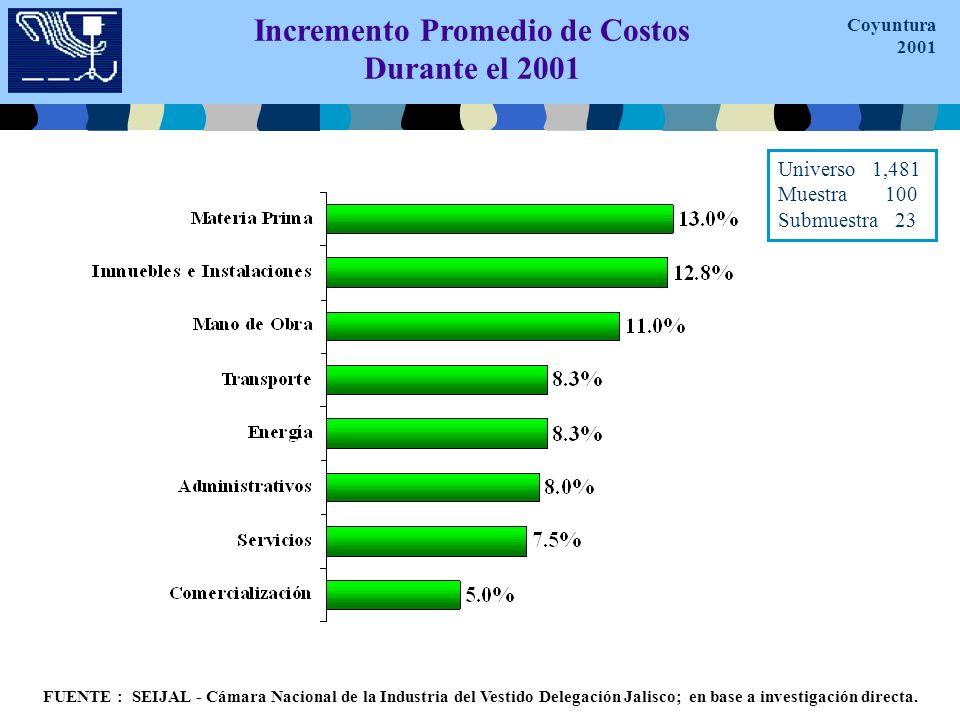 Incremento Promedio de Costos Durante el 2001 FUENTE : SEIJAL - Cámara Nacional de la Industria del Vestido Delegación Jalisco; en base a investigación directa.