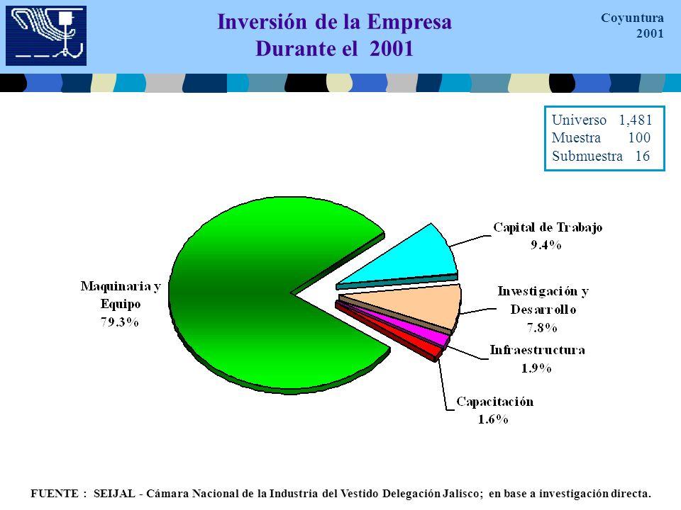 Inversión de la Empresa Durante el 2001 FUENTE : SEIJAL - Cámara Nacional de la Industria del Vestido Delegación Jalisco; en base a investigación directa.