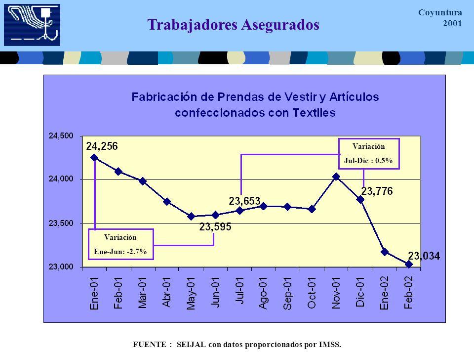 Trabajadores Asegurados FUENTE : SEIJAL con datos proporcionados por IMSS.