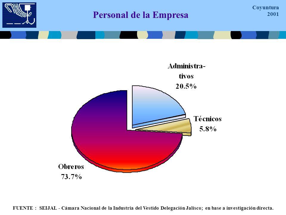 Personal de la Empresa FUENTE : SEIJAL - Cámara Nacional de la Industria del Vestido Delegación Jalisco; en base a investigación directa.