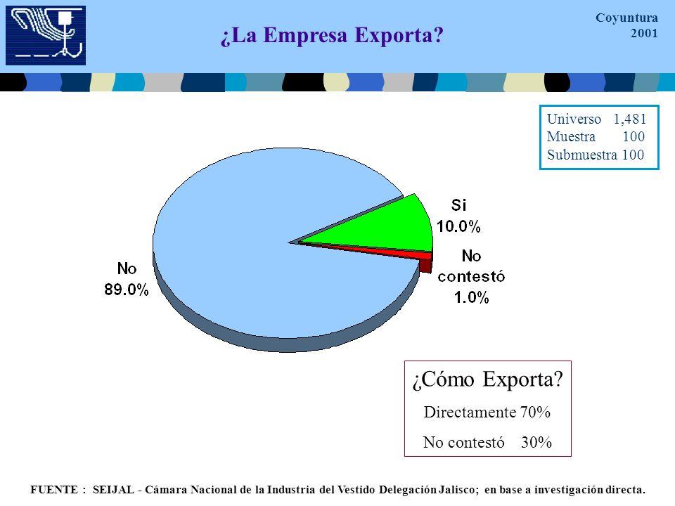 ¿La Empresa Exporta. ¿Cómo Exporta.