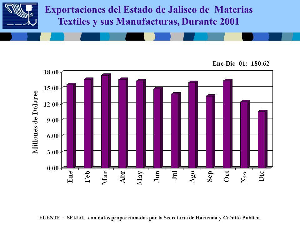 Exportaciones del Estado de Jalisco de Materias Textiles y sus Manufacturas, Durante 2001 Ene-Dic 01: 180.62 FUENTE : SEIJAL con datos proporcionados por la Secretaría de Hacienda y Crédito Público.