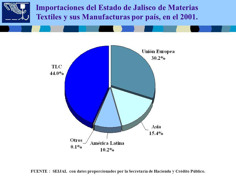 Importaciones del Estado de Jalisco de Materias Textiles y sus Manufacturas por país, en el 2001.