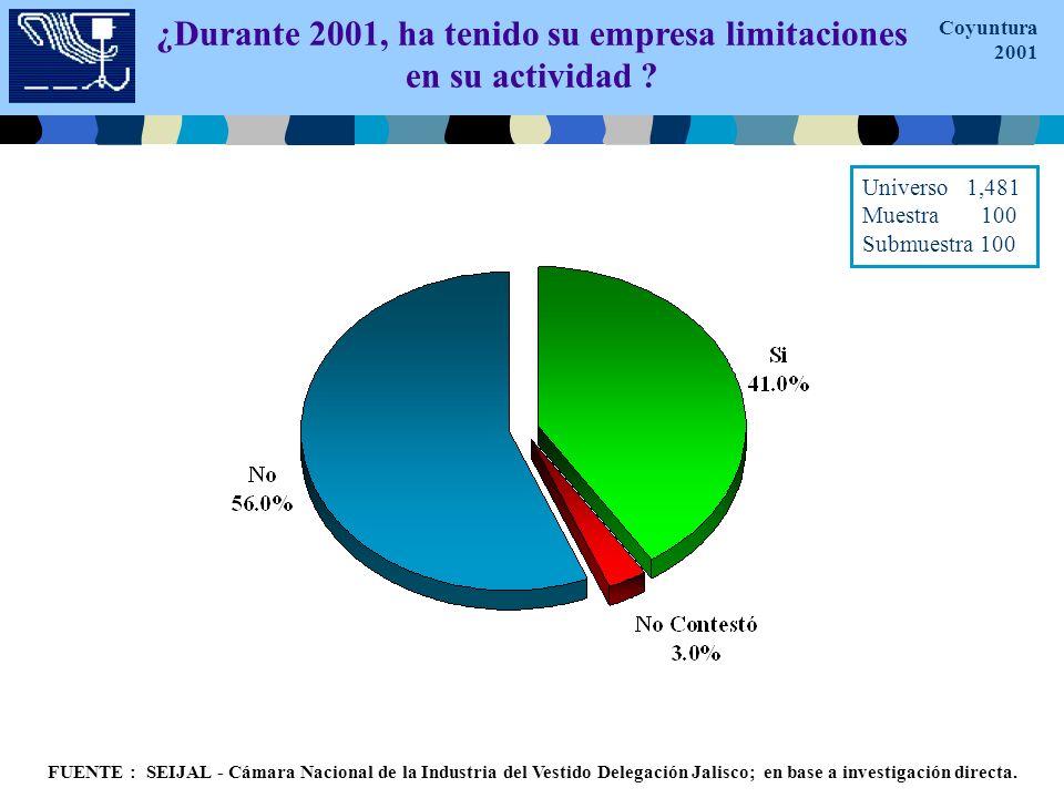 Opinión: Principales Factores que Afectan a las Empresas FUENTE : SEIJAL - Cámara Nacional de la Industria del Vestido Delegación Jalisco; en base a investigación directa.