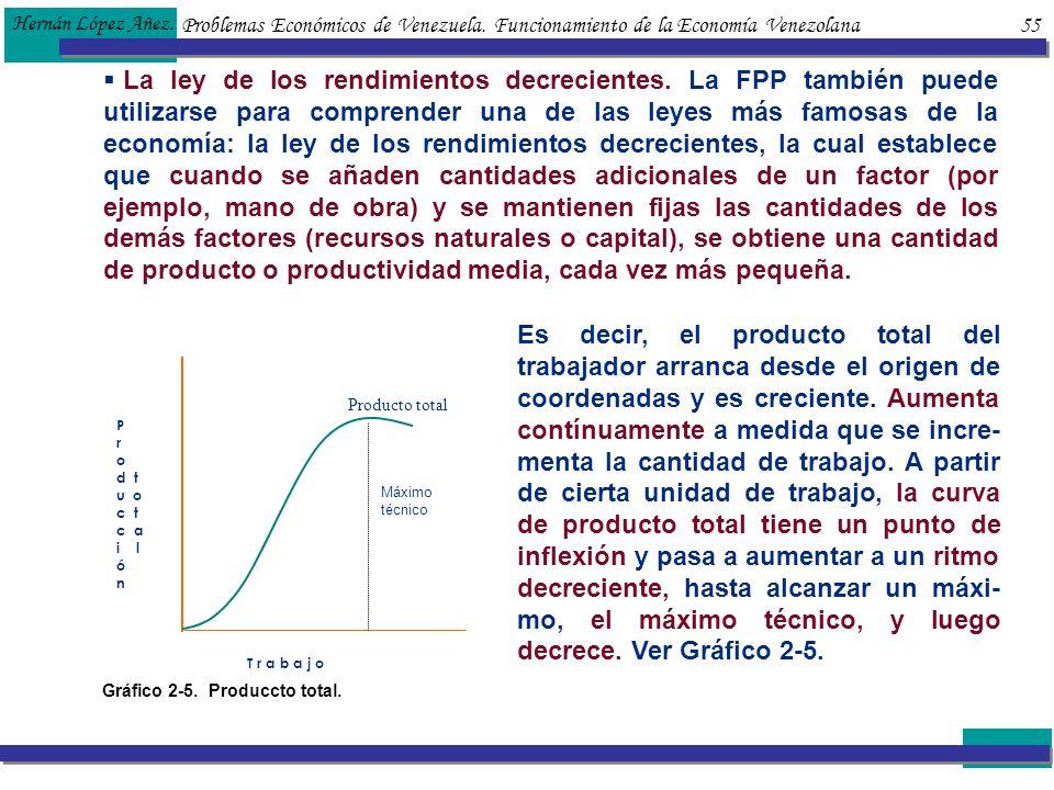Problemas Económicos de Venezuela. Funcionamiento de la Economía Venezolana 55 Hernán López Añez. La ley de los rendimientos decrecientes. La FPP tamb