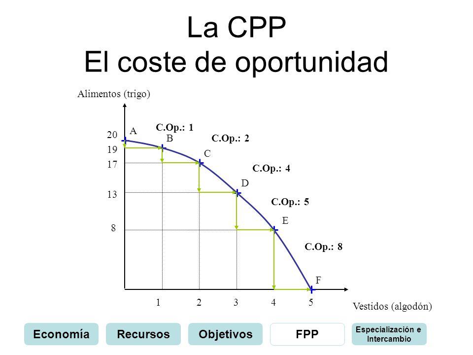 La CPP El coste de oportunidad 1 Alimentos (trigo) 13 Vestidos (algodón) 2345 8 17 19 20 A B C E D F C.Op.: 1 C.Op.: 2 C.Op.: 4 C.Op.: 5 C.Op.: 8 Econ