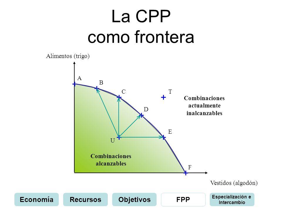 La CPP como frontera Alimentos (trigo) Vestidos (algodón) A B C E D F Combinaciones actualmente inalcanzables Combinaciones alcanzables U T EconomíaRe