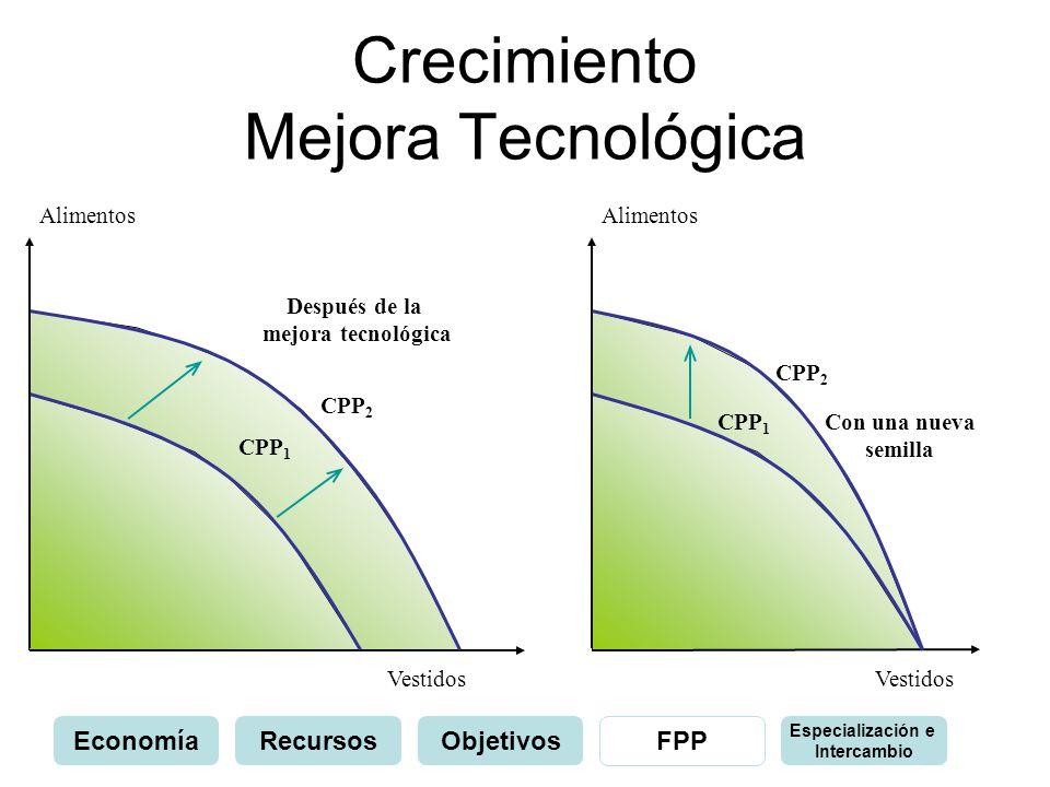 Crecimiento Mejora Tecnológica Alimentos Vestidos CPP 1 CPP 2 Después de la mejora tecnológica Alimentos Vestidos CPP 1 CPP 2 Con una nueva semilla Ec