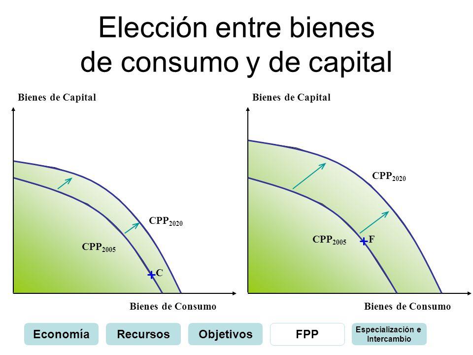 Elección entre bienes de consumo y de capital Bienes de Capital Bienes de Consumo C CPP 2020 Bienes de Capital Bienes de Consumo CPP 2005 CPP 2020 F E