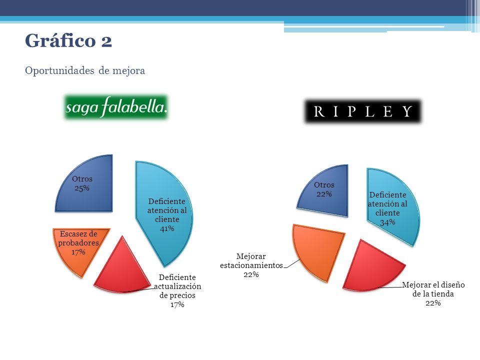 Conclusiones La tienda Saga Falabella tiene una mayor variedad en cuanto a marcas, por lo que resulta más atractiva a los clientes.