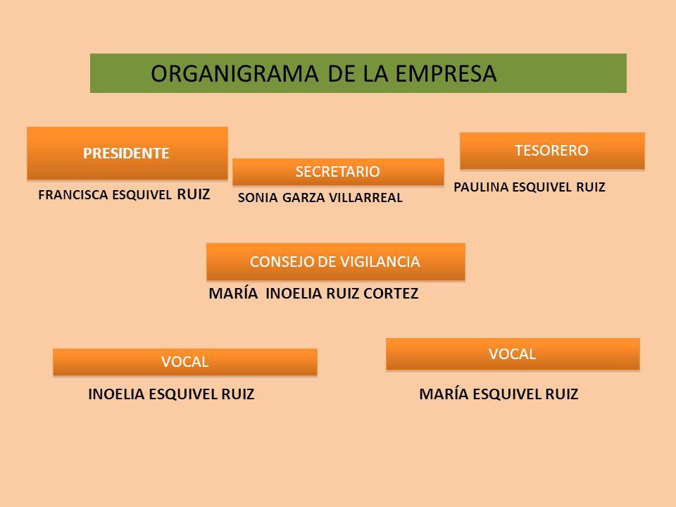 ORGANIGRAMA DE LA EMPRESA PRESIDENTE SECRETARIO TESORERO CONSEJO DE VIGILANCIA VOCAL FRANCISCA ESQUIVEL RUIZ SONIA GARZA VILLARREAL PAULINA ESQUIVEL R