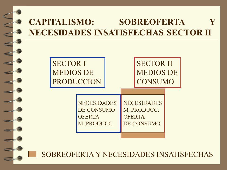 CAPITALISMO: SOBREOFERTA Y NECESIDADES INSATISFECHAS SECTOR II SECTOR I MEDIOS DE PRODUCCION NECESIDADES DE CONSUMO OFERTA M.