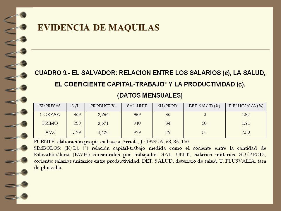 EVIDENCIA DE MAQUILAS