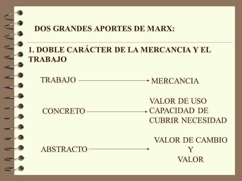 DOS GRANDES APORTES DE MARX: TRABAJO MERCANCIA CONCRETO ABSTRACTO VALOR DE USO CAPACIDAD DE CUBRIR NECESIDAD VALOR DE CAMBIO Y VALOR 1.