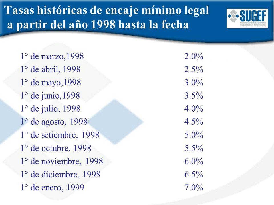 Tasas históricas de encaje mínimo legal a partir del año 1998 hasta la fecha 1° de marzo,19982.0% 1° de abril, 19982.5% 1° de mayo,19983.0% 1° de juni