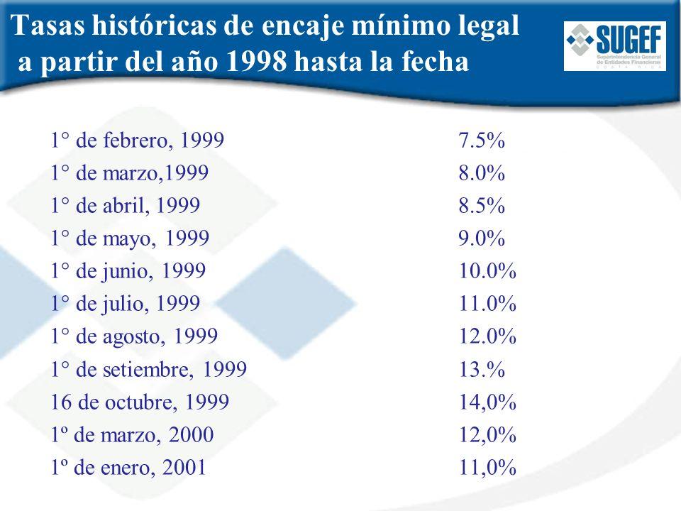Tasas históricas de encaje mínimo legal a partir del año 1998 hasta la fecha 1° de febrero, 19997.5% 1° de marzo,19998.0% 1° de abril, 19998.5% 1° de