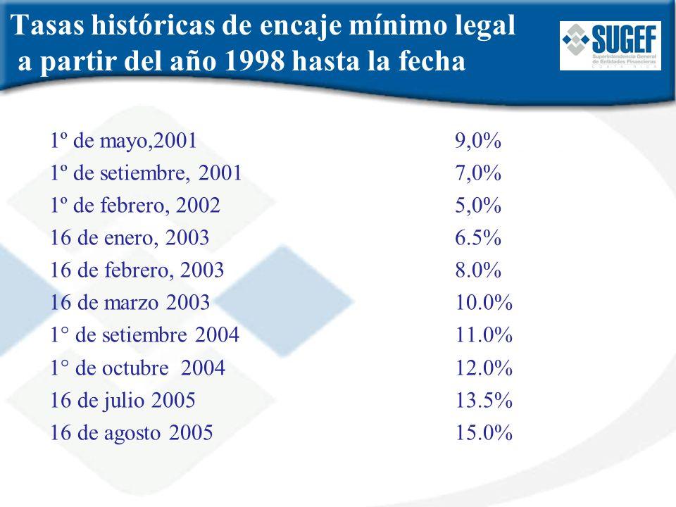 Tasas históricas de encaje mínimo legal a partir del año 1998 hasta la fecha 1º de mayo,20019,0% 1º de setiembre, 20017,0% 1º de febrero, 20025,0% 16